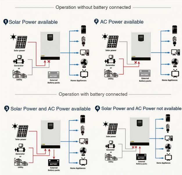 Invertor solar automat mppt 5000W (5kw) -3